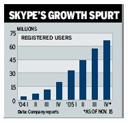 Skypetrend2